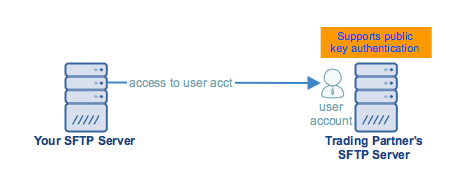 public_key_authentication_basic_requirements