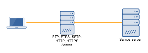 Mapping FTP, FTPS, or SFTP Server Drives to Samba