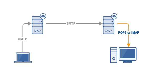 Smtp vs imap vs pop3 knowing the difference - Smtp and pop3 port number ...