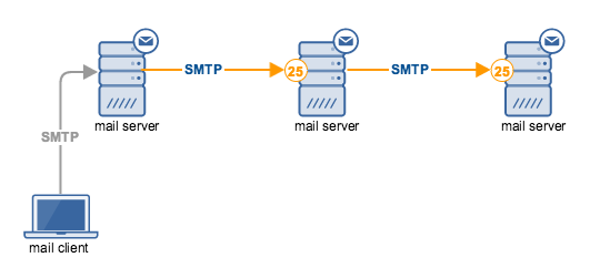 Still Confused With SMTP Ports? Read This