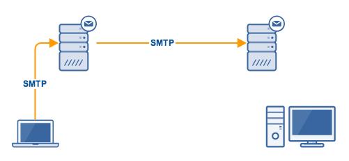 smtp_sending_forwarding